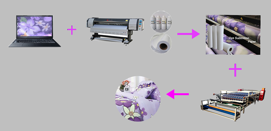 One-stop solution for sublimation